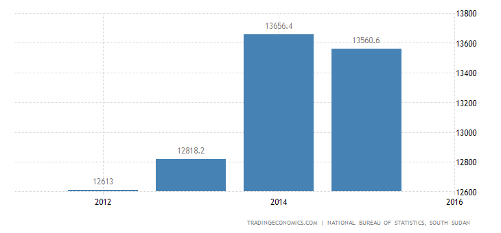 South Sudan Household Spending