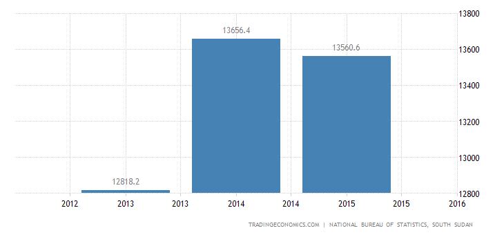 South Sudan Household Spending