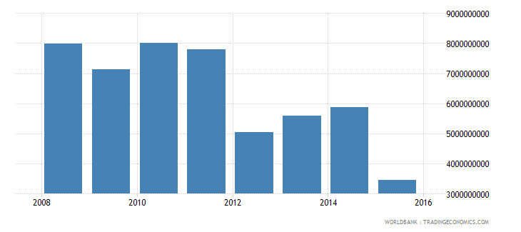 south sudan imports of goods and services constant 2000 us$ wb data