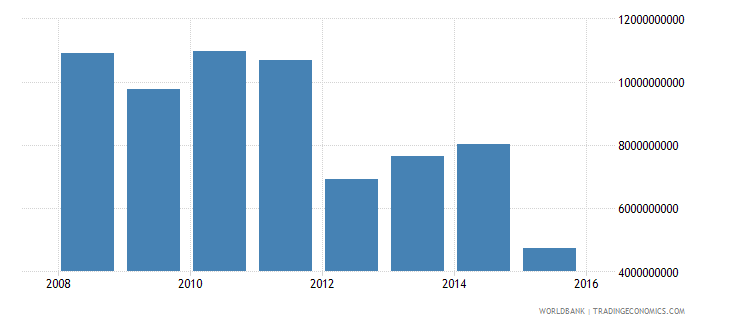 south sudan imports of goods and services constant lcu wb data