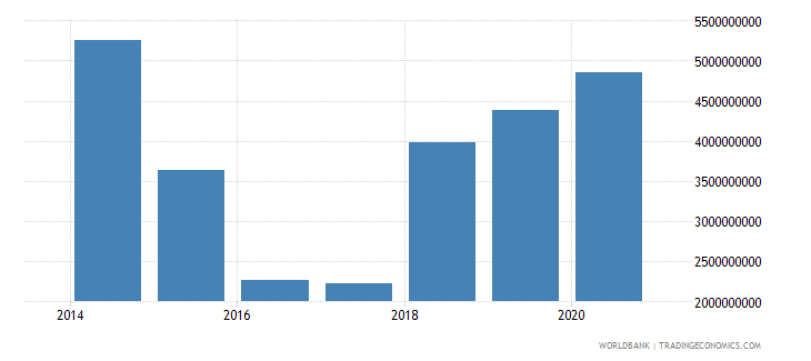 south sudan imports of goods services and income bop current us$ wb data