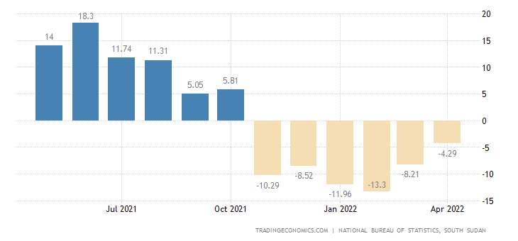 South Sudan Inflation Rate