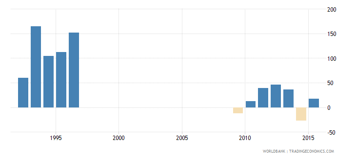 south sudan inflation gdp deflator linked series annual percent wb data