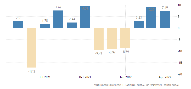 South Sudan Inflation Rate MoM