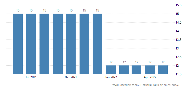 South Sudan Central Bank Rate