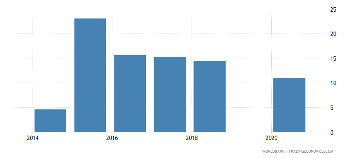 south sudan international tourism expenditures percent of total imports wb data