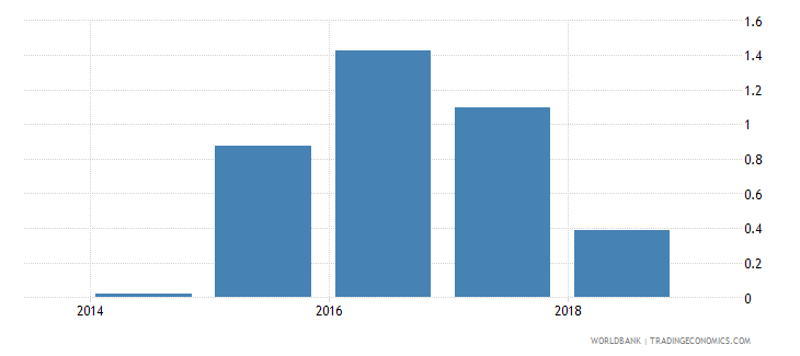 south sudan international tourism receipts percent of total exports wb data