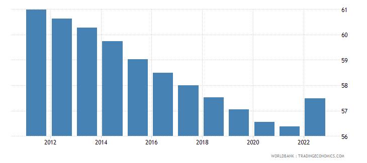 south sudan labor force participation rate for ages 15 24 male percent modeled ilo estimate wb data