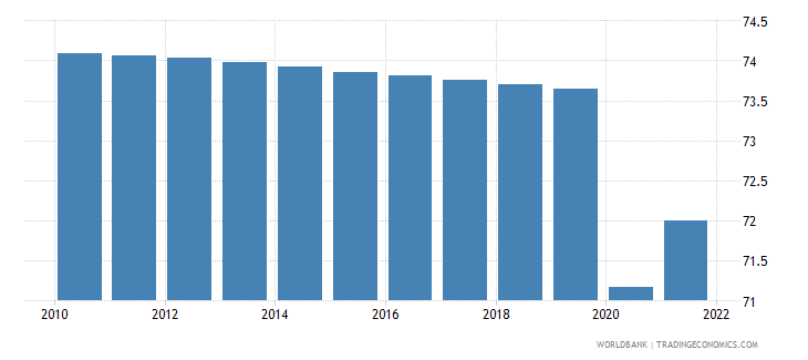 south sudan labor participation rate total percent of total population ages 15 wb data