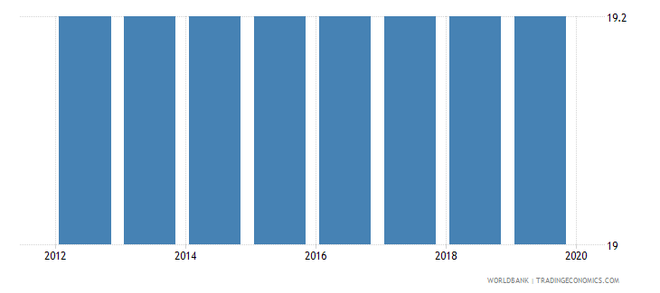 south sudan labor tax and contributions percent of commercial profits wb data