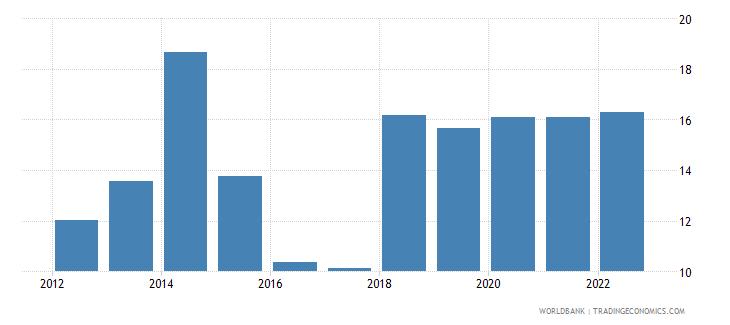 south sudan lending interest rate percent wb data