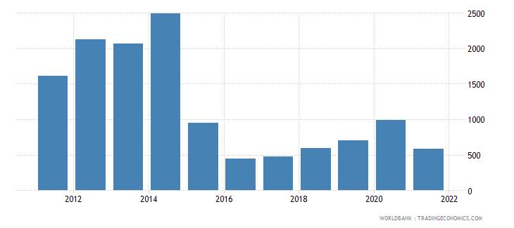 south sudan liquid liabilities in millions usd 2000 constant wb data