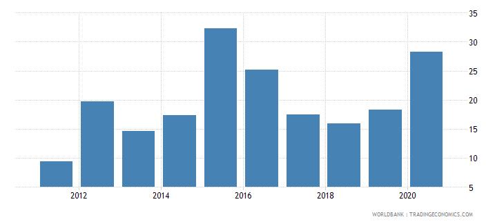 south sudan liquid liabilities to gdp percent wb data