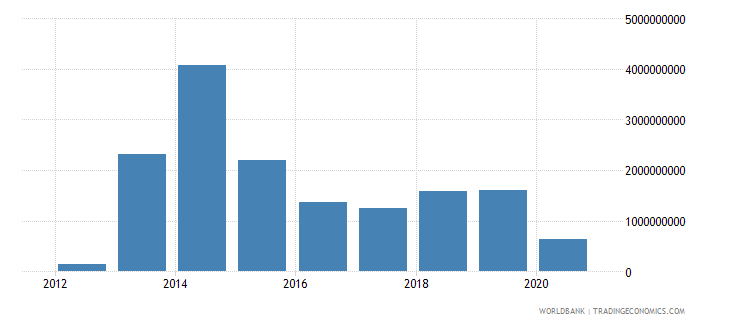 south sudan merchandise exports by the reporting economy current us$ wb data