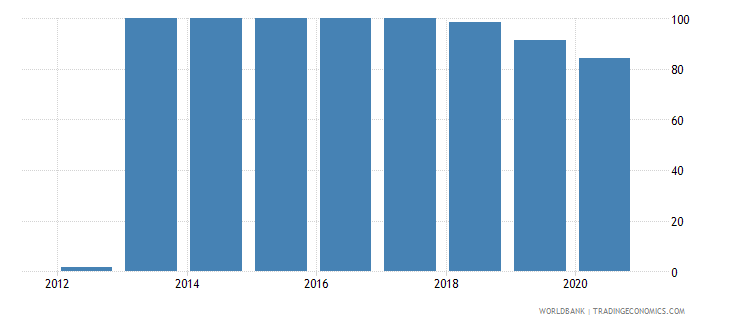 south sudan merchandise exports to developing economies outside region percent of total merchandise exports wb data