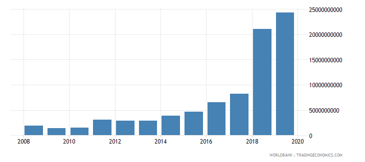 south sudan military expenditure current lcu wb data