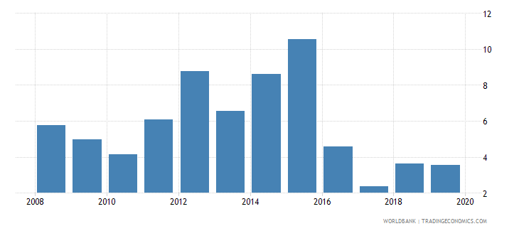 south sudan military expenditure percent of gdp wb data