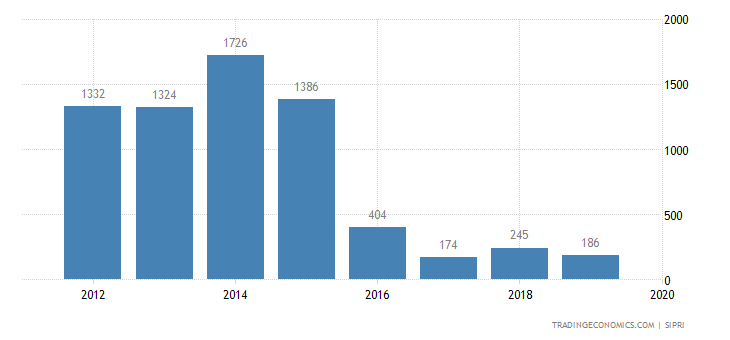 South Sudan Military Expenditure