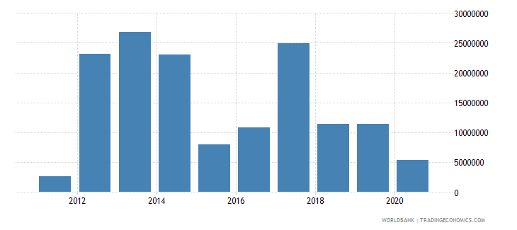 south sudan net bilateral aid flows from dac donors australia current us$ wb data