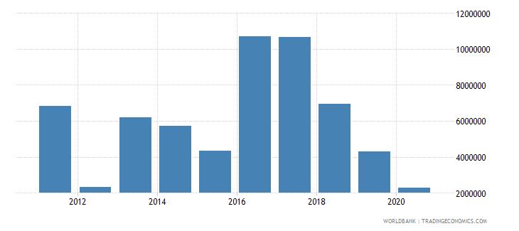 south sudan net bilateral aid flows from dac donors belgium current us$ wb data