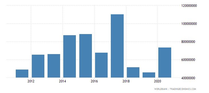 south sudan net bilateral aid flows from dac donors canada current us$ wb data