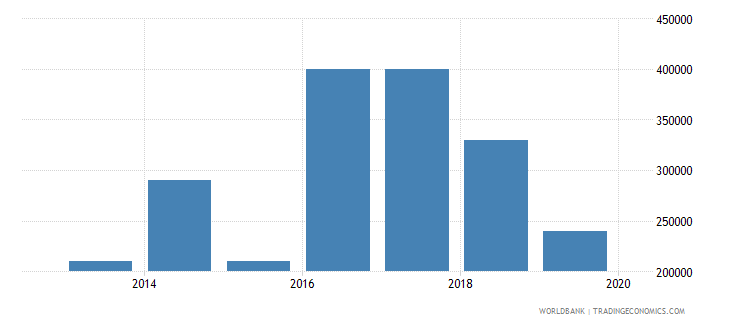 south sudan net bilateral aid flows from dac donors czech republic current us$ wb data