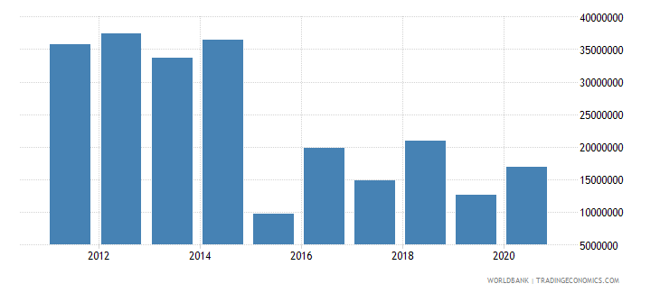 south sudan net bilateral aid flows from dac donors denmark current us$ wb data