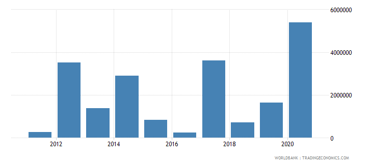 south sudan net bilateral aid flows from dac donors france current us$ wb data