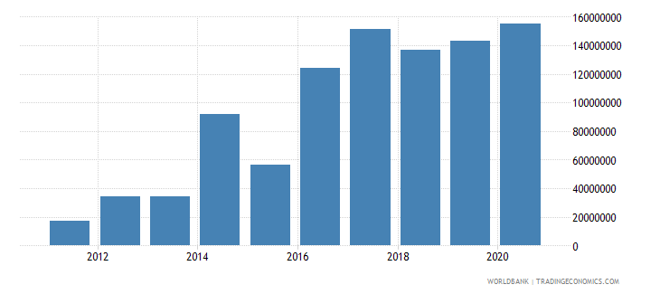 south sudan net bilateral aid flows from dac donors germany current us$ wb data