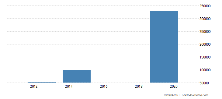 south sudan net bilateral aid flows from dac donors iceland current us$ wb data