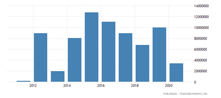 south sudan net bilateral aid flows from dac donors italy current us$ wb data