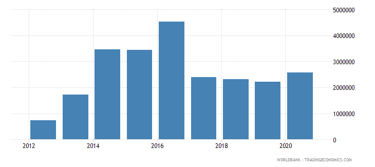 south sudan net bilateral aid flows from dac donors luxembourg current us$ wb data