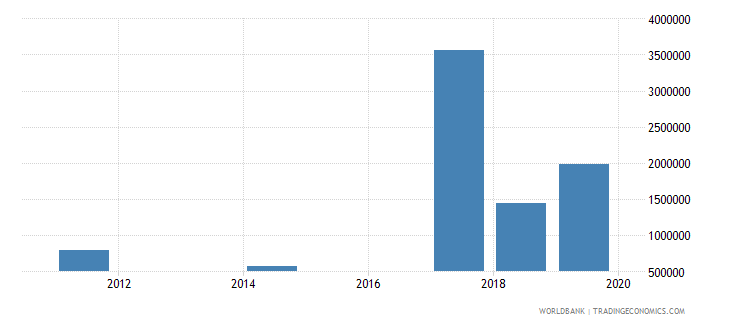 south sudan net bilateral aid flows from dac donors new zealand current us$ wb data