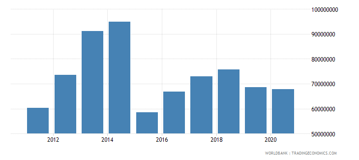 south sudan net bilateral aid flows from dac donors norway current us$ wb data