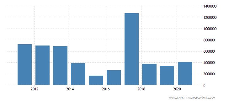 south sudan net bilateral aid flows from dac donors slovak republic current us$ wb data