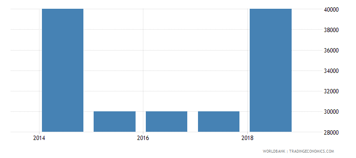 south sudan net bilateral aid flows from dac donors slovenia current us$ wb data