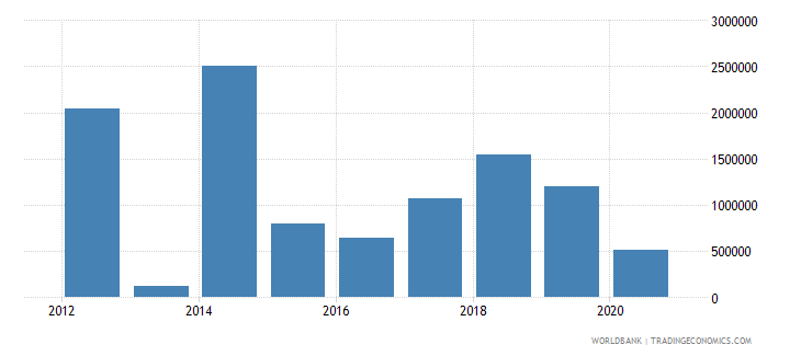 south sudan net bilateral aid flows from dac donors spain current us$ wb data