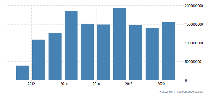 south sudan net bilateral aid flows from dac donors total current us$ wb data