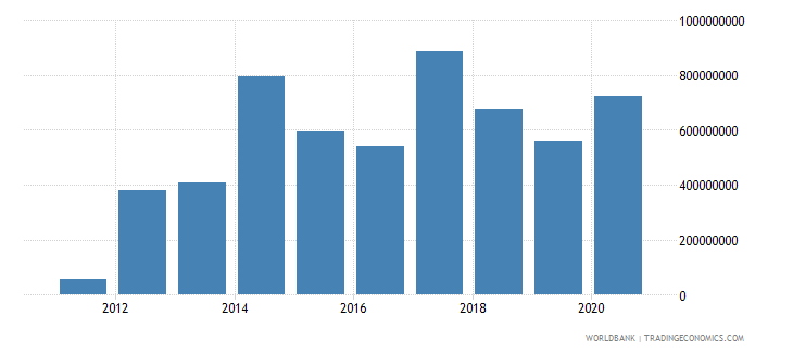 south sudan net bilateral aid flows from dac donors united states current us$ wb data
