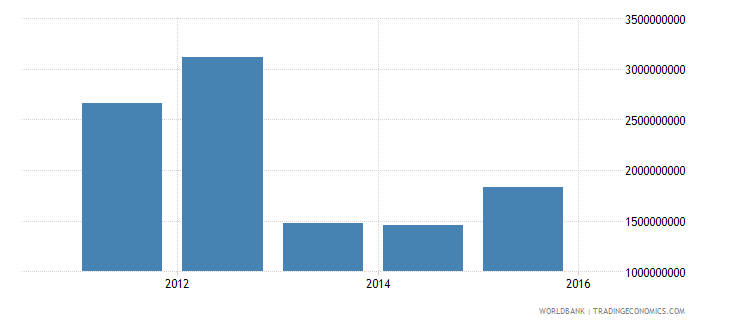 south sudan net current transfers from abroad current lcu wb data