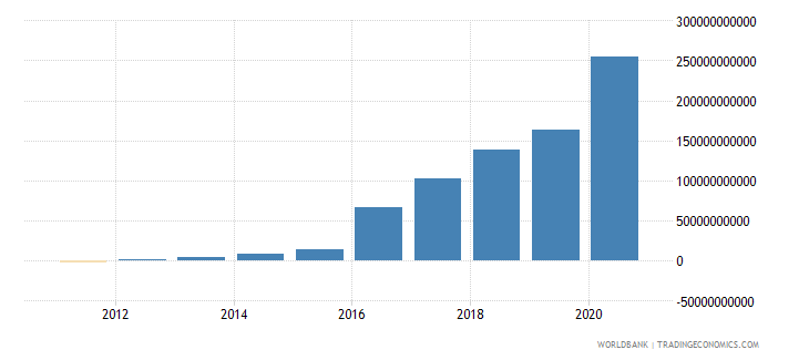 south sudan net domestic credit current lcu wb data