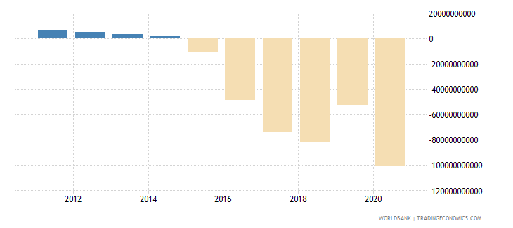 south sudan net foreign assets current lcu wb data
