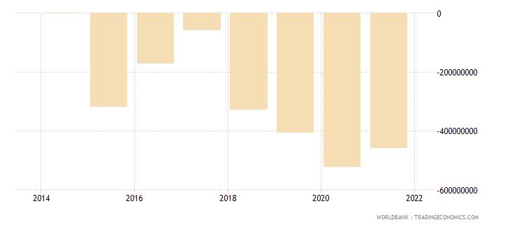 south sudan net income bop current us$ wb data