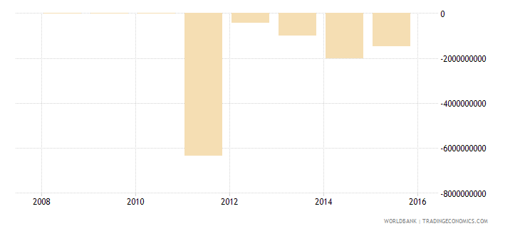 south sudan net income from abroad current us$ wb data