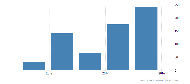 south sudan net oda received percent of gross capital formation wb data