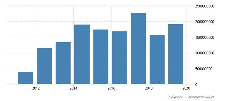south sudan net official development assistance and official aid received constant 2012us$ wb data
