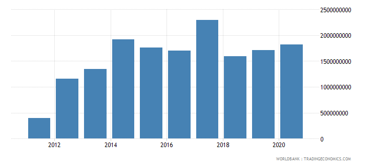 south sudan net official development assistance received constant 2012 us$ wb data