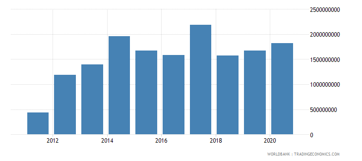 south sudan net official development assistance received current us$ wb data