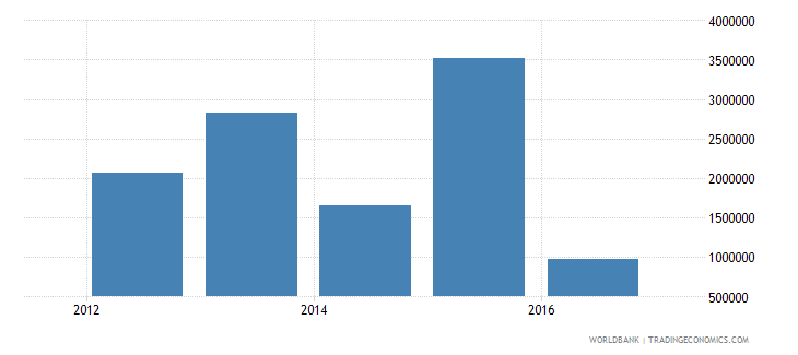 south sudan net official flows from un agencies ifad current us$ wb data