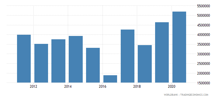 south sudan net official flows from un agencies undp current us$ wb data